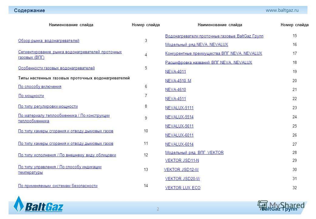 Наименование слайда Номер слайда Обзор рынка водонагревателей 3 Сегментирование рынка водонагревателей проточных газовых (ВПГ) 4 Особенности газовых водонагревателей 5 Типы настенных газовых проточных водонагревателей По способу включения 6 По мощнос