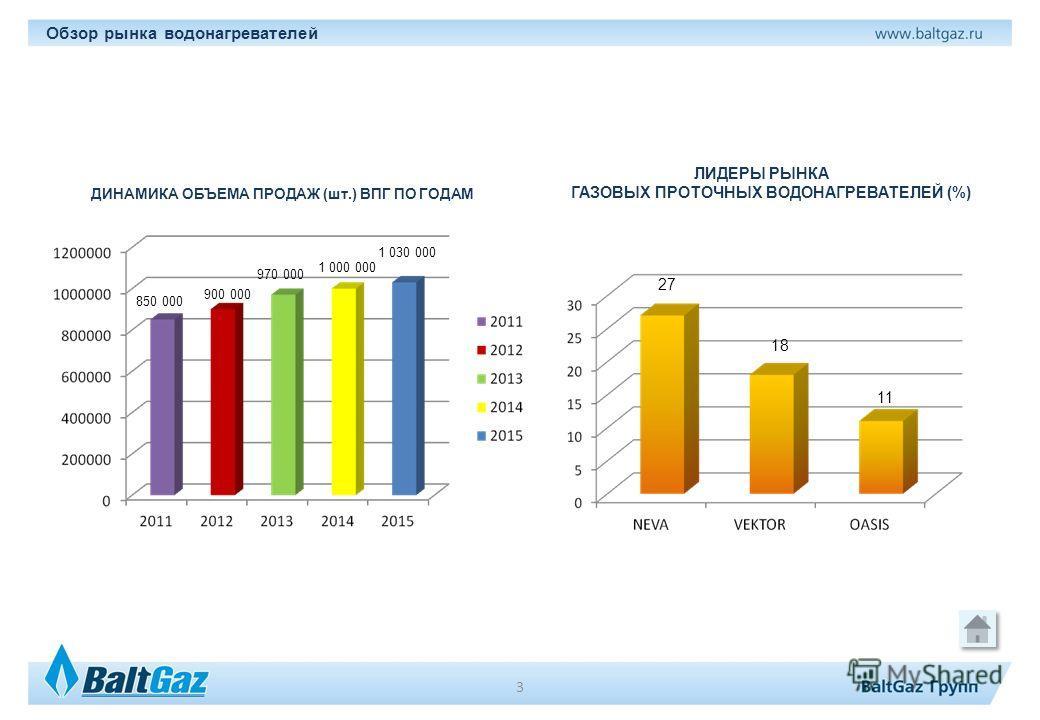 Обзор рынка водонагревателей ДИНАМИКА ОБЪЕМА ПРОДАЖ (шт.) ВПГ ПО ГОДАМ ЛИДЕРЫ РЫНКА ГАЗОВЫХ ПРОТОЧНЫХ ВОДОНАГРЕВАТЕЛЕЙ (%) 27 18 11 850 000 900 000 970 000 1 000 000 1 030 000 3