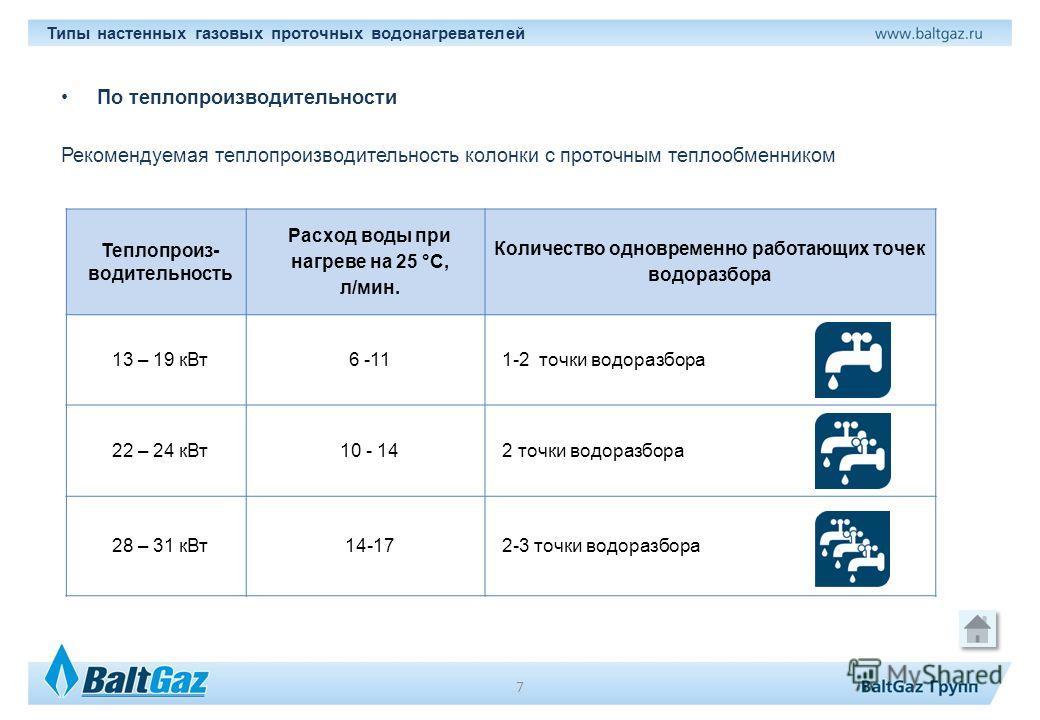 По теплопроизводительности Рекомендуемая теплопроизводительность колонки с проточным теплообменником Теплопроиз- водительность Расход воды при нагреве на 25 °С, л/мин. Количество одновременно работающих точек водоразбора 13 – 19 к Вт 6 -11 1-2 точки