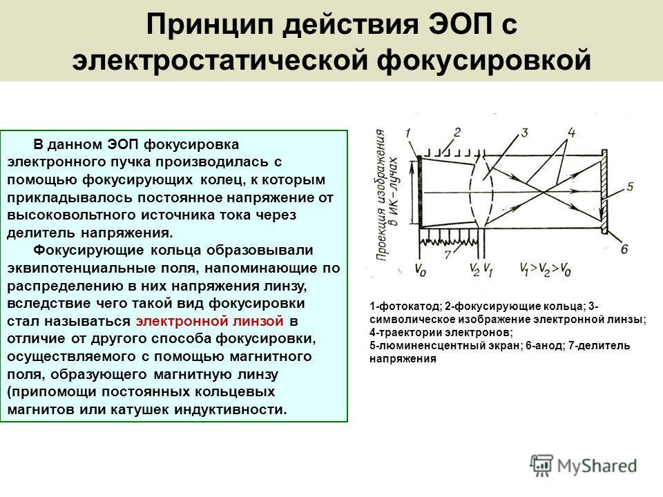 Принцип действия ЭОП с электростатической фокусировкой 1-фотокатод; 2-фокусирующие кольца; 3- символическое изображение электронной линзы; 4-траектории электронов; 5-люминенсцентный экран; 6-анод; 7-делитель напряжения В данном ЭОП фокусировка электр