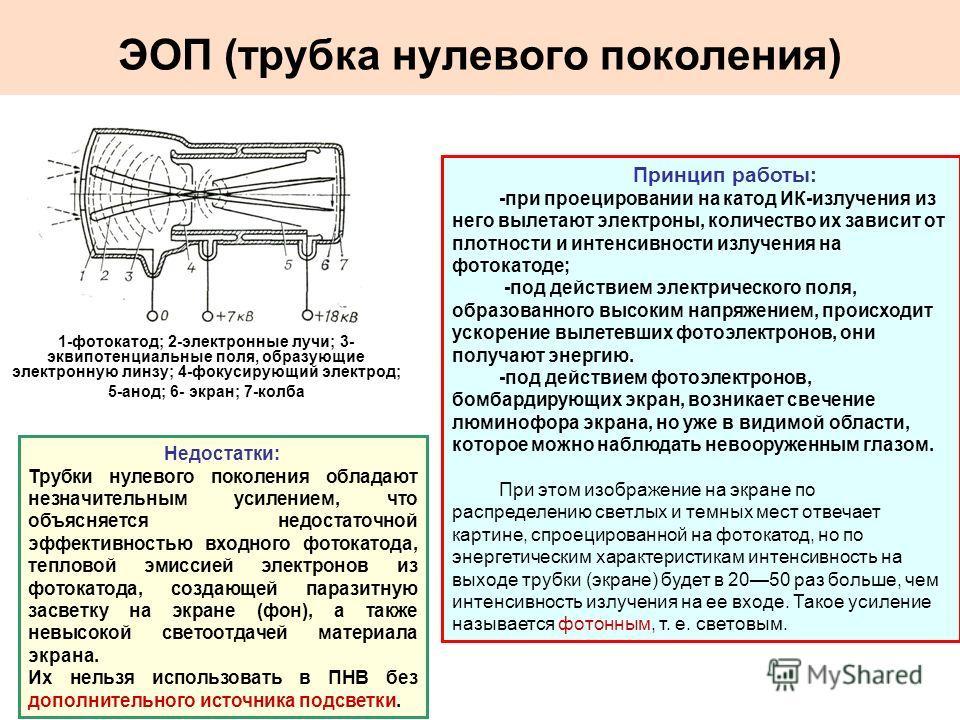 ЭОП (трубка нулевого поколения) 1-фотокатод; 2-электронные лучи; 3- эквипотенциальные поля, образующие электронную линзу; 4-фокусирующий электрод; 5-анод; 6- экран; 7-колба Принцип работы: -при проецировании на катод ИК-излучения из него вылетают эле