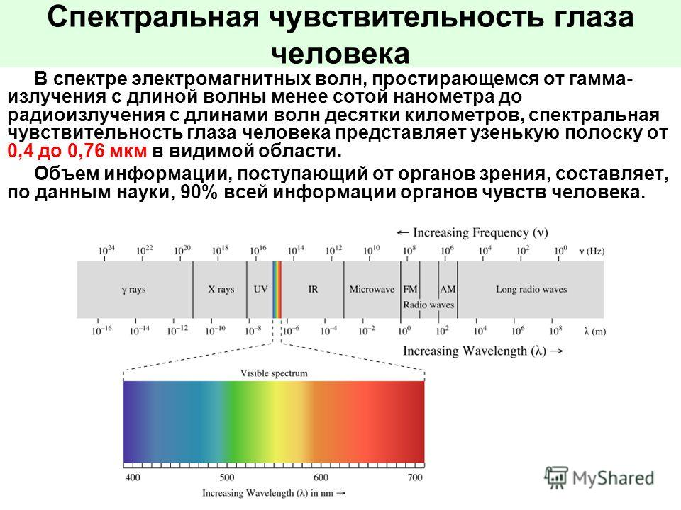 Спектральная чувствительность глаза человека В спектре электромагнитных волн, простирающемся от гамма- излучения с длиной волны менее сотой нанометра до радиоизлучения с длинами волн десятки километров, спектральная чувствительность глаза человека пр