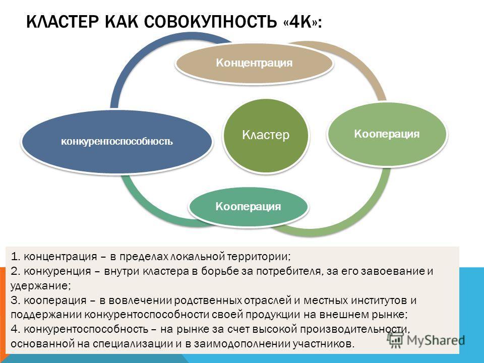 КЛАСТЕР КАК СОВОКУПНОСТЬ «4К»: Кластер Концентрация Кооперация конкурентоспособность 1. концентрация – в пределах локальной территории; 2. конкуренция – внутри кластера в борьбе за потребителя, за его завоевание и удержание; 3. кооперация – в вовлече