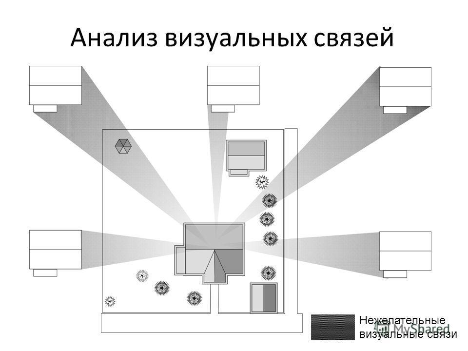 Анализ визуальных связей Нежелательные визуальные связи