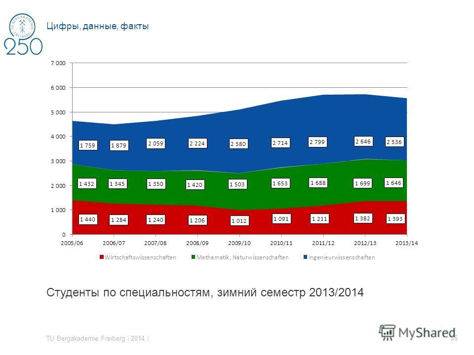 Студенты по специальностям, зимний семестр 2013/2014 TU Bergakademie Freiberg | 2014 | 26 Цифры, данные, факты