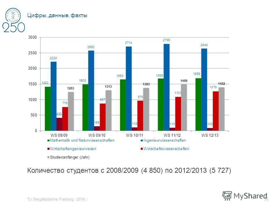 Количество студентов с 2008/2009 (4 850) по 2012/2013 (5 727) TU Bergakademie Freiberg | 2014 | 30 Цифры, данные, факты