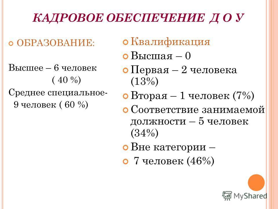 КАДРОВОЕ ОБЕСПЕЧЕНИЕ Д О У ОБРАЗОВАНИЕ: Высшее – 6 человек ( 40 %) Среднее специальное- 9 человек ( 60 %) Квалификация Высшая – 0 Первая – 2 человека (13%) Вторая – 1 человек (7%) Соответствие занимаемой должности – 5 человек (34%) Вне категории – 7