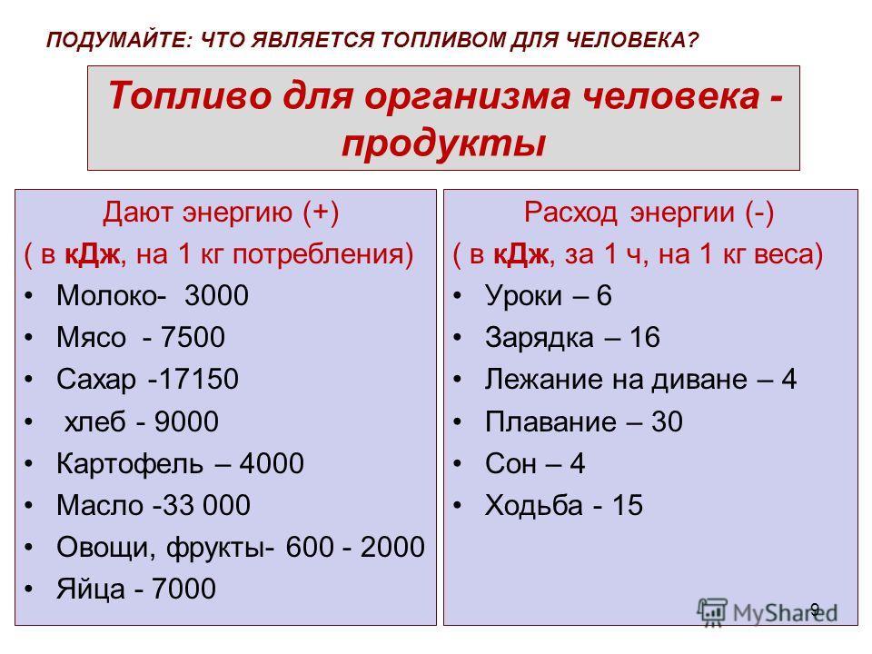 Топливо для организма человека - продукты Дают энергию (+) ( в к Дж, на 1 кг потребления) Молоко- 3000 Мясо - 7500 Сахар -17150 хлеб - 9000 Картофель – 4000 Масло -33 000 Овощи, фрукты- 600 - 2000 Яйца - 7000 Расход энергии (-) ( в к Дж, за 1 ч, на 1