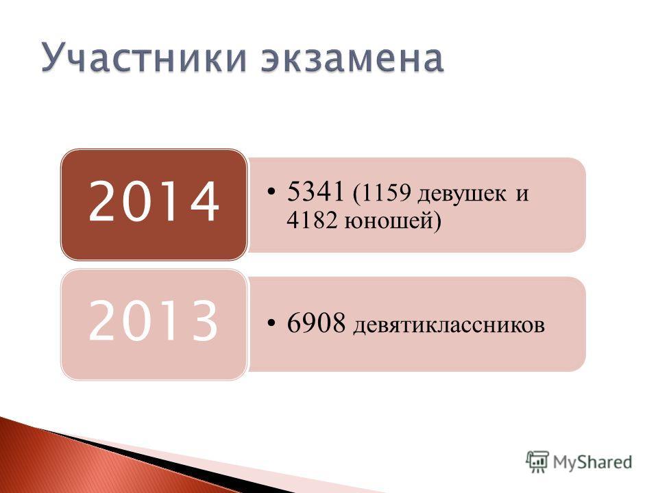 5341 (1159 девушек и 4182 юношей) 2014 6908 девятиклассников 2013