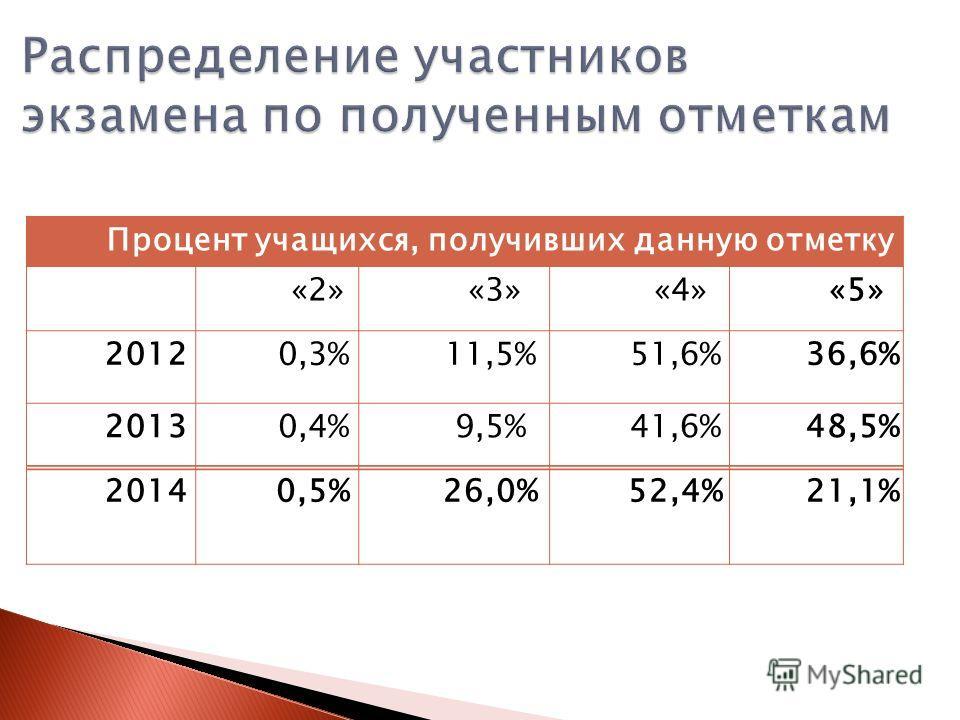 Процент учащихся, получивших данную отметку «2» «3» «4» «5» 20120,3%11,5%51,6%36,6% 20130,4%9,5%41,6%48,5% 20140,5%26,0%52,4%21,1%