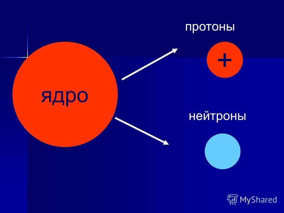 ядро + нейтроны протоны