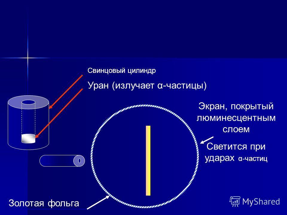 Уран (излучает α-частицы) Золотая фольга Экран, покрытый люминесцентным слоем Светится при ударах α-частиц Свинцовый цилиндр