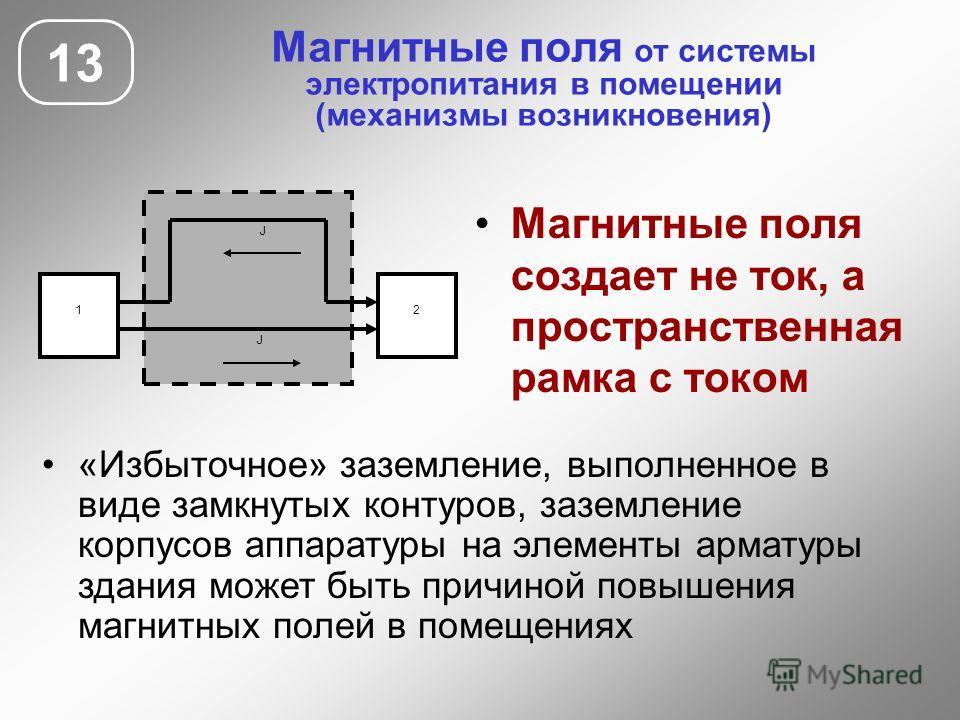 Магнитные поля от системы электропитания в помещении (механизмы возникновения) 13 Магнитные поля создает не ток, а пространственная рамка с током 1 J 2 J «Избыточное» заземление, выполненное в виде замкнутых контуров, заземление корпусов аппаратуры н