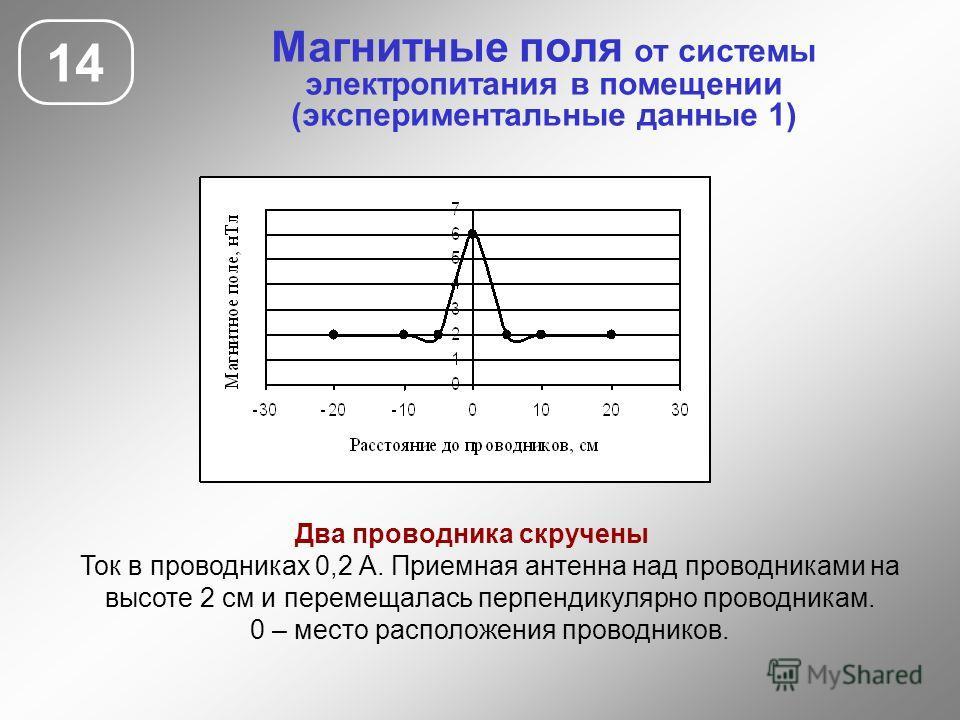 Магнитные поля от системы электропитания в помещении (экспериментальные данные 1) 14 Два проводника скручены Ток в проводниках 0,2 А. Приемная антенна над проводниками на высоте 2 см и перемещалась перпендикулярно проводникам. 0 – место расположения