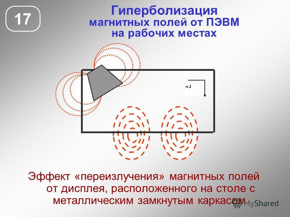 Гиперболизация магнитных полей от ПЭВМ на рабочих местах 17 Эффект «переизлучения» магнитных полей от дисплея, расположенного на столе с металлическим замкнутым каркасом J
