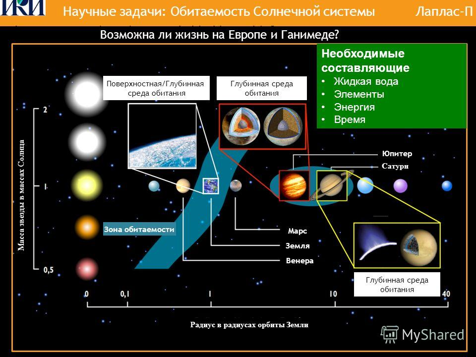 EJSM-Laplace 1. Why is Ganymede an habitable world Why are Ganymede and Europa habitable worlds ? Поверхностная/Глубинная среда обитания The habitable zone is not restricted to the Earths orbit… Возможна ли жизнь на Европе и Ганимеде? Глубинная среда