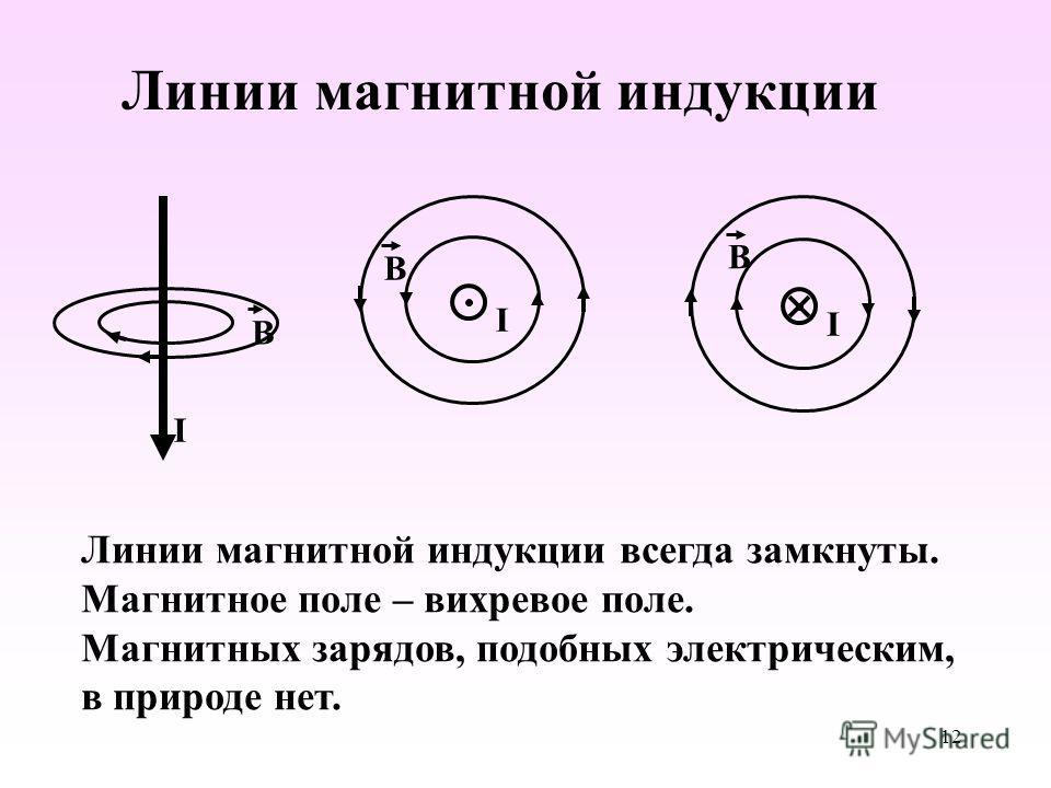 Линии магнитной индукции I B I B I B Линии магнитной индукции всегда замкнуты. Магнитное поле – вихревое поле. Магнитных зарядов, подобных электрическим, в природе нет. 12