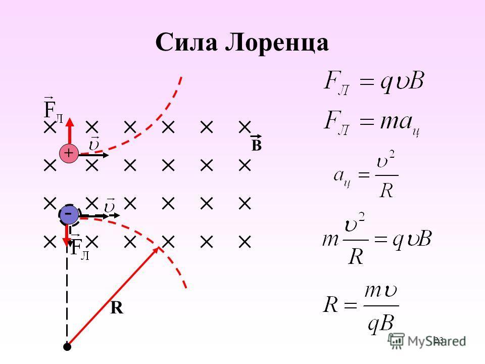 Сила Лоренца B R + - 23