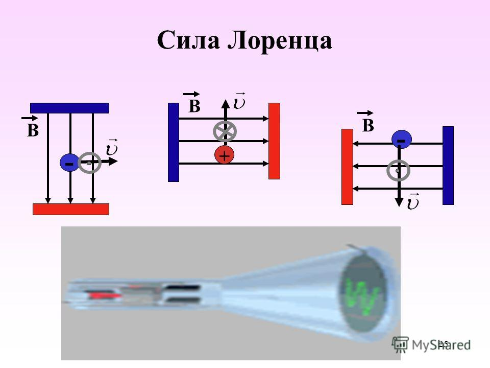 Сила Лоренца B - B + B - 25