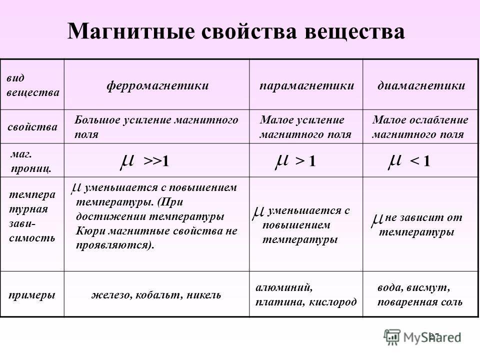 Магнитные свойства вещества вид вещества ферромагнетики парамагнетики диамагнетики свойства Большое усиление магнитного поля Малое усиление магнитного поля Малое ослабление магнитного поля маг. пронин. >>1> 1> 1< 1< 1 температурная зависимость уменьш