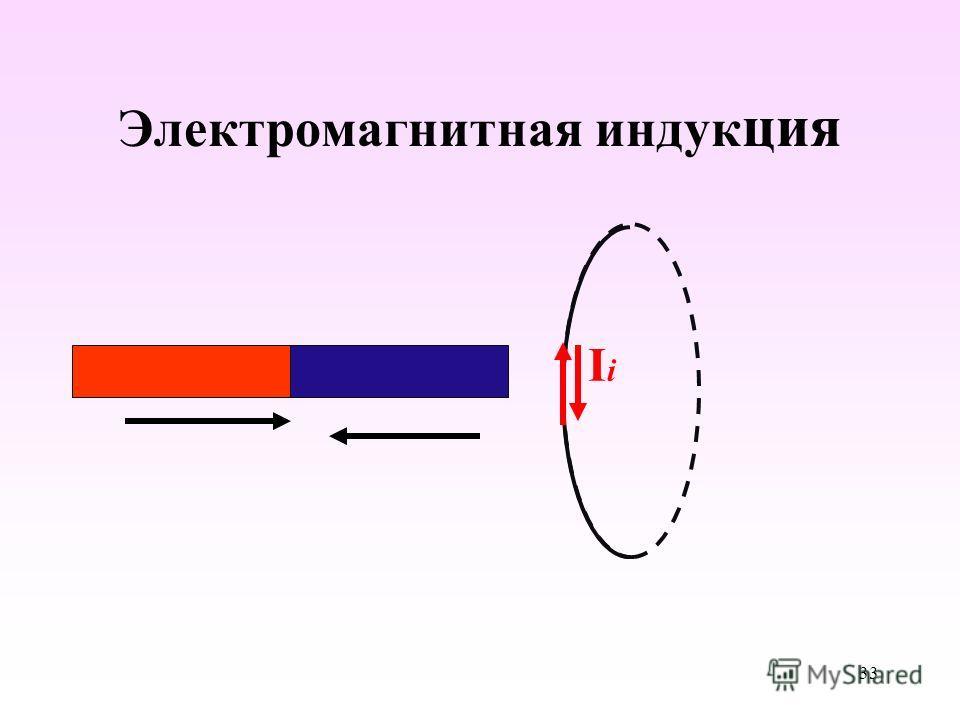 Электромагнитная индукция IiIi 33