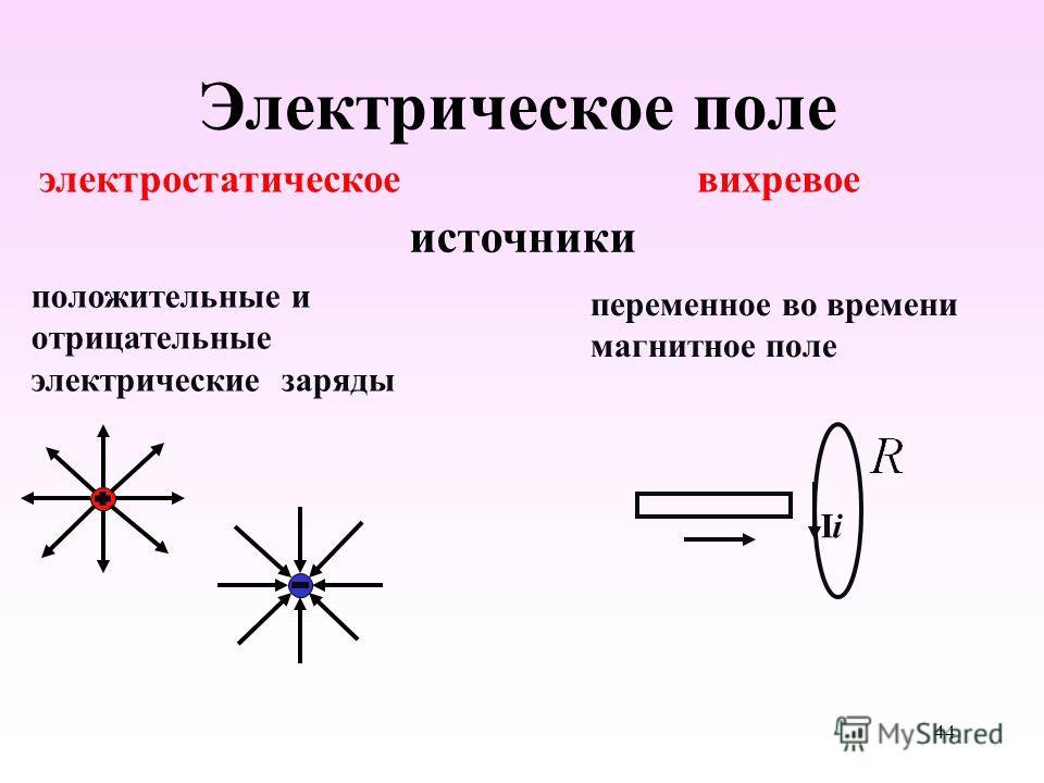 Электрическое поле вихревое электростатическое источники положительные и отрицательные электрические заряды переменное во времени магнитное поле IiIi 44