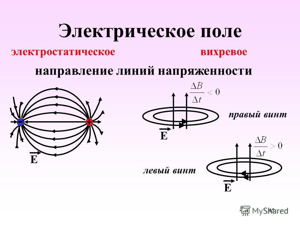 Электрическое поле вихревое электростатическое направление линий напряженности Е Е Е правый винт левый винт 45