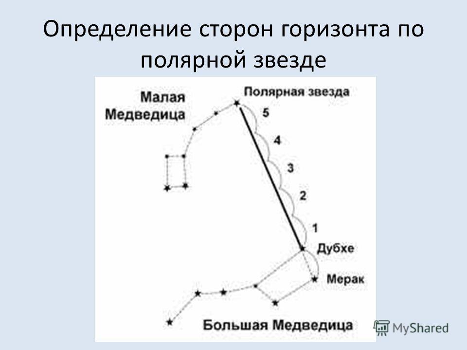 Определение сторон горизонта по полярной звезде