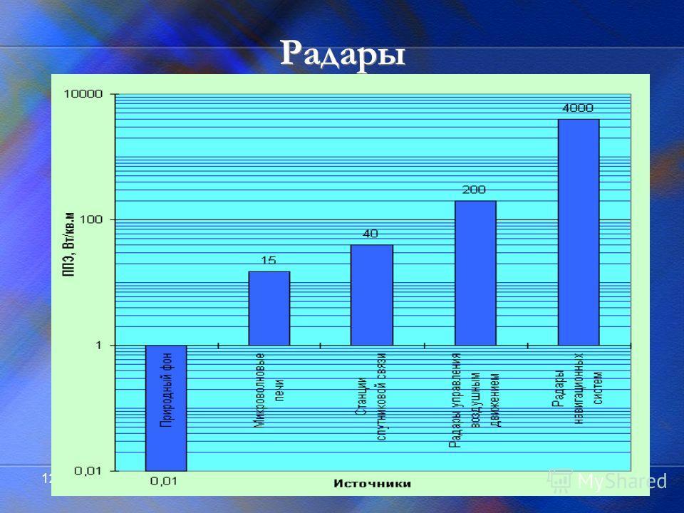12.11.201421 Радары