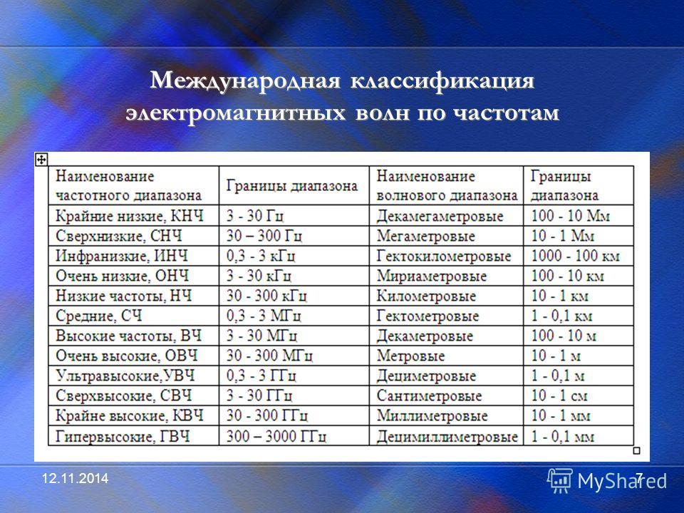 12.11.20147 Международная классификация электромагнитных волн по частотам