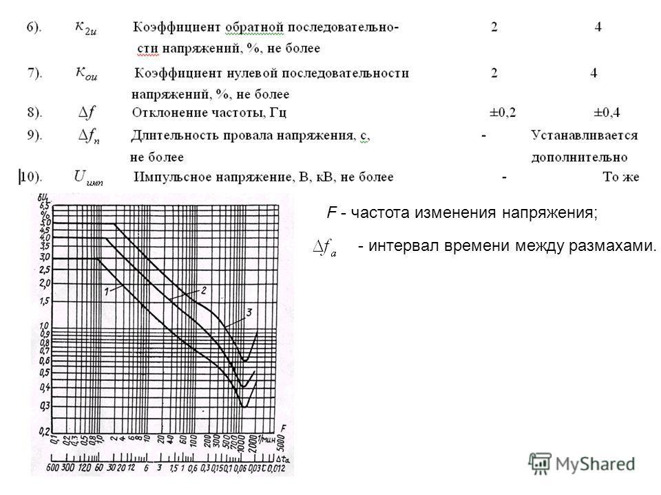 F - частота изменения напряжения; - интервал времени между размахами.