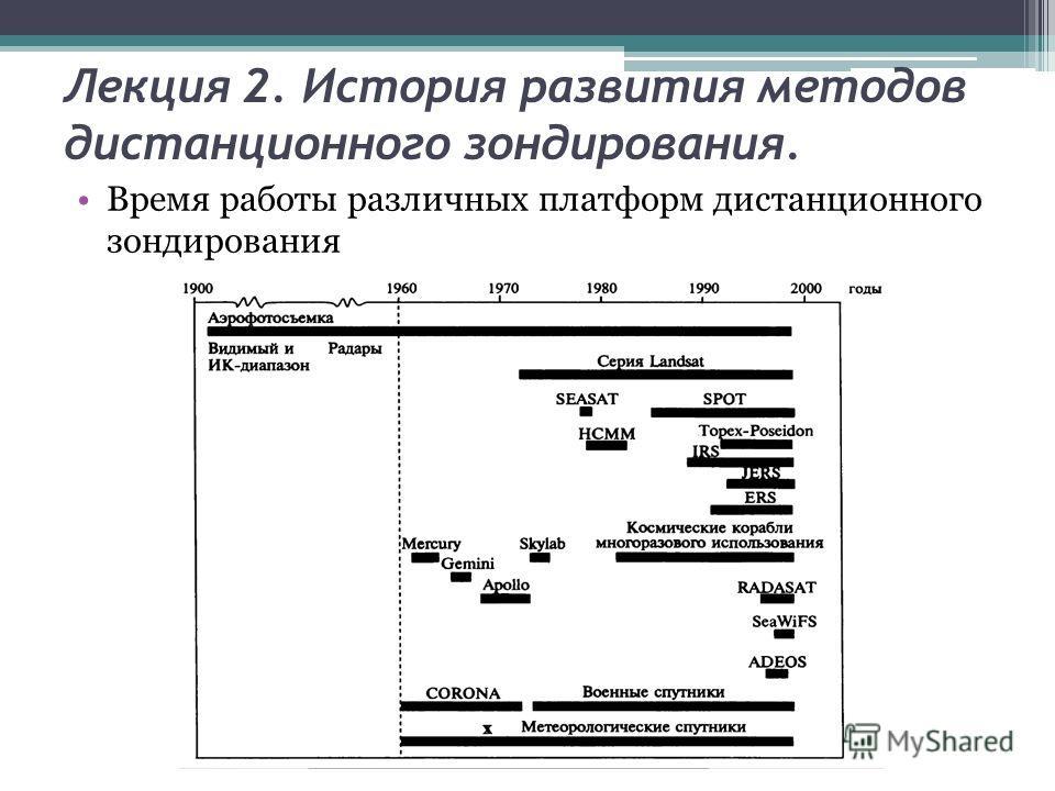Лекция 2. История развития методов дистанционного зондирования. Время работы различных платформ дистанционного зондирования