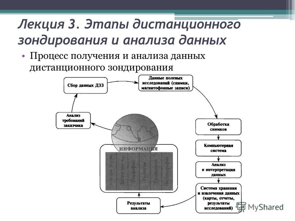 Лекция 3. Этапы дистанционного зондирования и анализа данных Процесс получения и анализа данных дистанционного зондирования