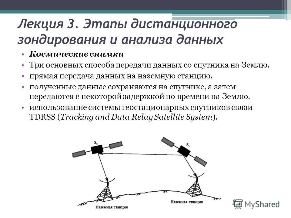Лекция 3. Этапы дистанционного зондирования и анализа данных Космические снимки Три основных способа передачи данных со спутника на Землю. прямая передача данных на наземную станцию. полученные данные сохраняются на спутнике, а затем передаются с нек