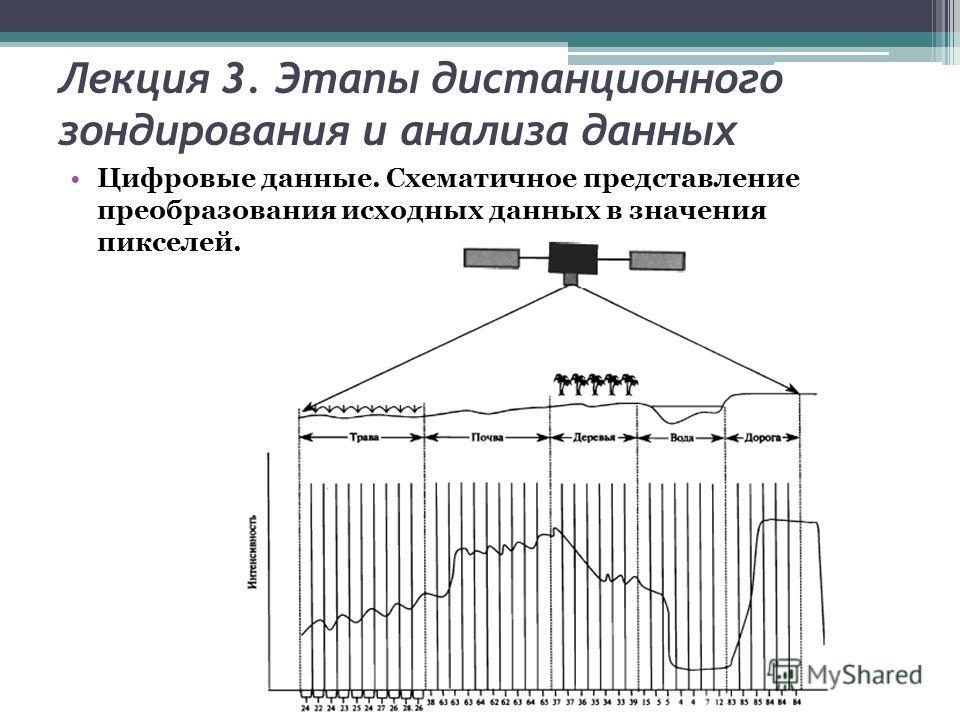 Лекция 3. Этапы дистанционного зондирования и анализа данных Цифровые данные. Схематичное представление преобразования исходных данных в значения пикселей.