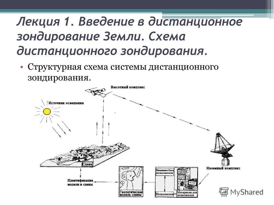 Лекция 1. Введение в дистанционное зондирование Земли. Схема дистанционного зондирования. Структурная схема системы дистанционного зондирования.