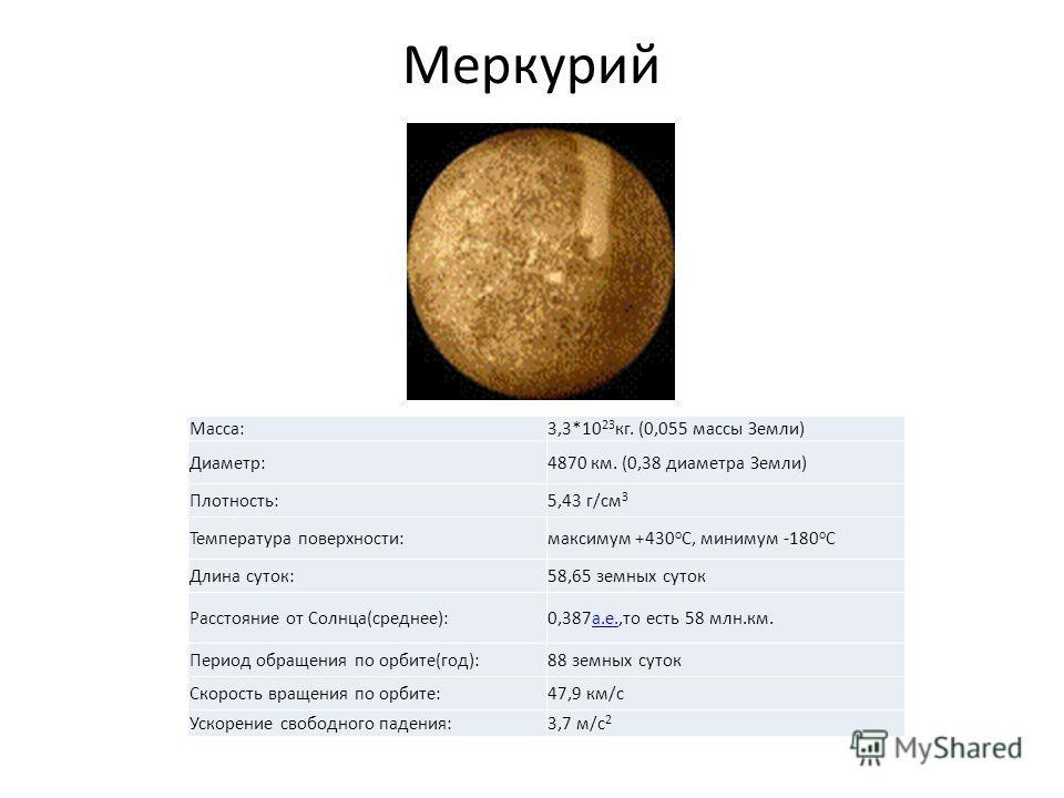Меркурий Macca:3,3*10 23 кг. (0,055 массы Земли) Диаметр:4870 км. (0,38 диаметра Земли) Плотность:5,43 г/см 3 Температура поверхности:максимум +430 o C, минимум -180 o C Длина суток:58,65 земных суток Расстояние от Cолнца(среднее):0,387 а.е.,то есть