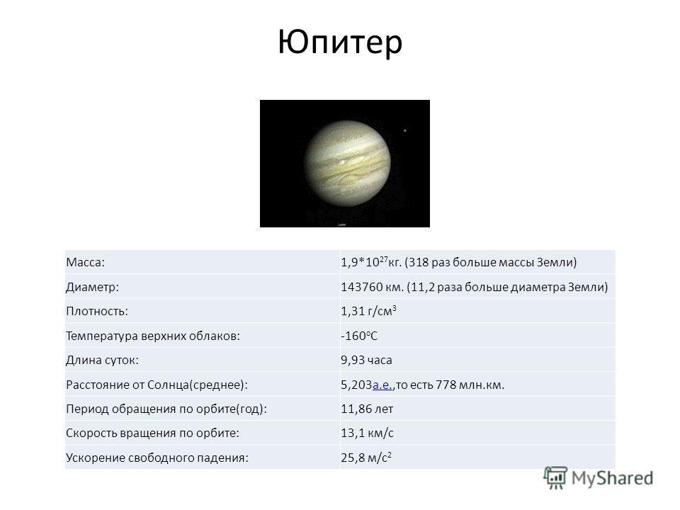 Юпитер Macca:1,9*10 27 кг. (318 раз больше массы Земли) Диаметр:143760 км. (11,2 раза больше диаметра Земли) Плотность:1,31 г/см 3 Температура верхних облаков:-160 o C Длина суток:9,93 часа Расстояние от Cолнца(среднее):5,203 а.е.,то есть 778 млн.км.