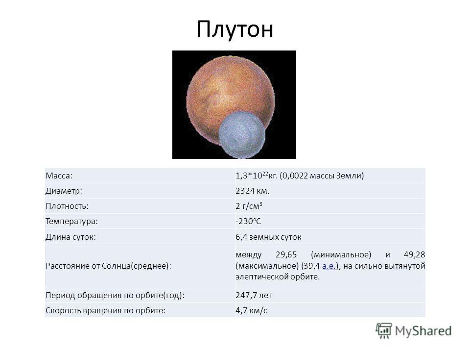 Плутон Macca:1,3*10 22 кг. (0,0022 массы Земли) Диаметр:2324 км. Плотность:2 г/см 3 Температура:-230 o C Длина суток:6,4 земных суток Расстояние от Cолнца(среднее): между 29,65 (минимальное) и 49,28 (максимальное) (39,4 а.е.), на сильно вытянутой элл