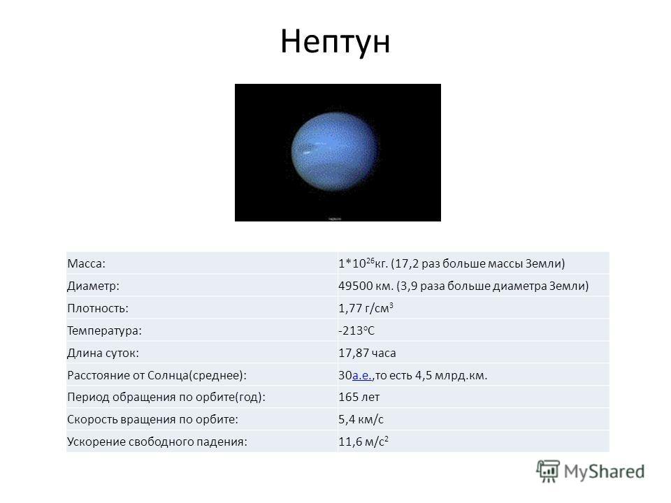 Нептун Macca:1*10 26 кг. (17,2 раз больше массы Земли) Диаметр:49500 км. (3,9 раза больше диаметра Земли) Плотность:1,77 г/см 3 Температура:-213 o C Длина суток:17,87 часа Расстояние от Cолнца(среднее):30 а.е.,то есть 4,5 млрд.км.а.е. Период обращени