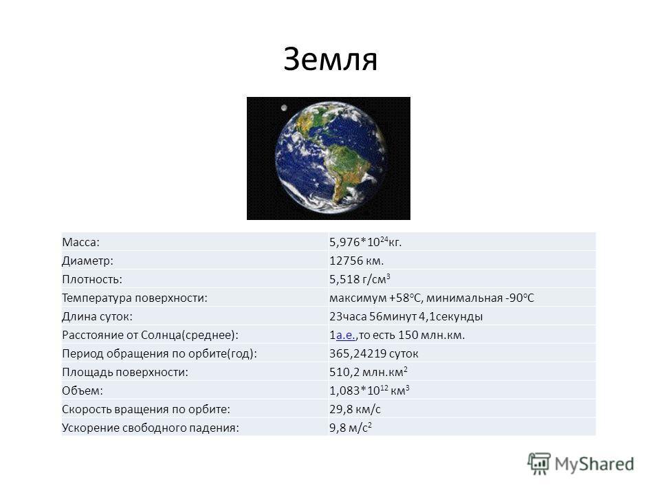 Земля Macca:5,976*10 24 кг. Диаметр:12756 км. Плотность:5,518 г/см 3 Температура поверхности:максимум +58 o C, минимальная -90 o C Длина суток:23 часа 56 минут 4,1 секунды Расстояние от Cолнца(среднее):1 а.е.,то есть 150 млн.км.а.е. Период обращения