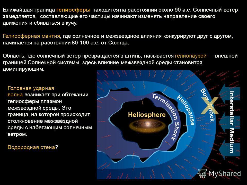 Ближайшая граница гелиосферы находится на расстоянии около 90 а.е. Солнечный ветер замедляется, составляющие его частицы начинают изменять направление своего движения и сбиваться в кучу. Гелиосферная мантия, где солнечное и межзвездное влияния конкур