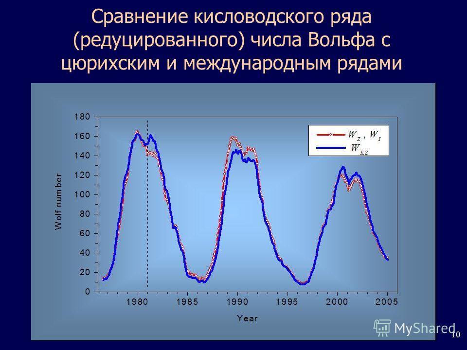 10 Сравнение кисловодского ряда (редуцированного) числа Вольфа с цюрихским и международным рядами