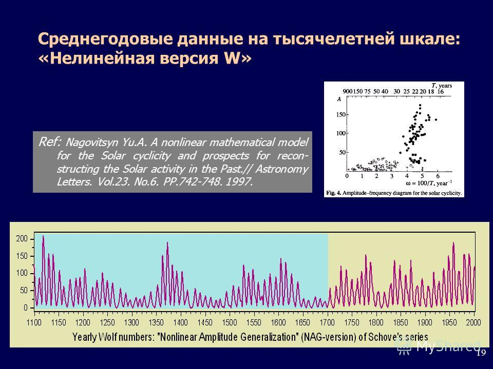 19 Среднегодовые данные на тысячелетней шкале: «Нелинейная версия W» Ref: Nagovitsyn Yu.A. A nonlinear mathematical model for the Solar cyclicity and prospects for recon- structing the Solar activity in the Past.// Astronomy Letters. Vol.23. No.6. PP