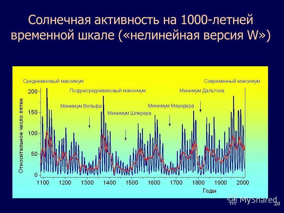 20 Солнечная активность на 1000-летней временной шкале («нелинейная версия W»)