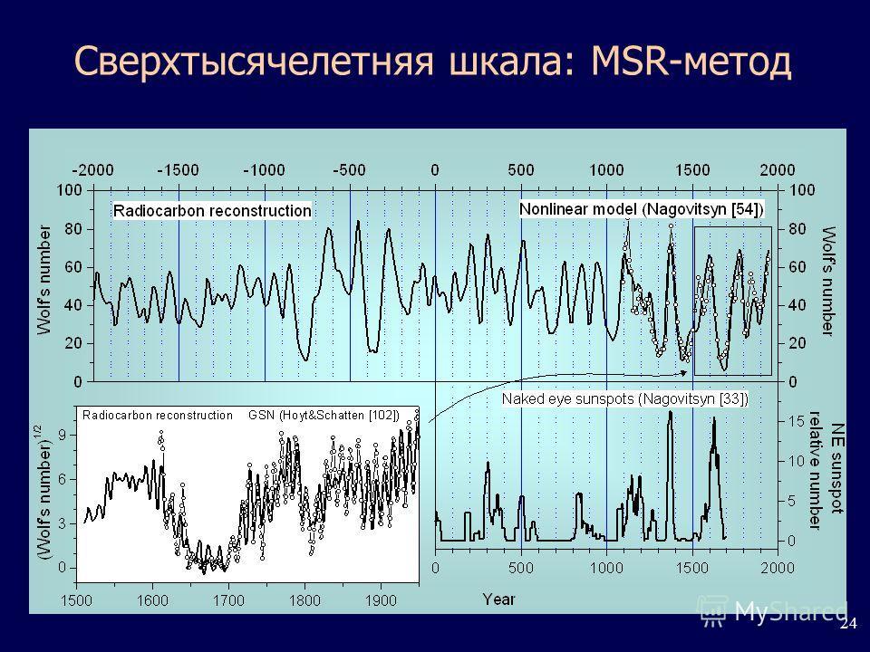 24 Сверхтысячелетняя шкала: MSR-метод