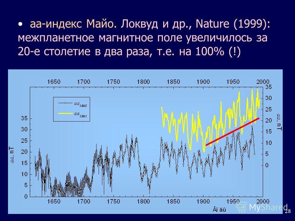 28 а-индекс Майо. Локвуд и др., Nature (1999): межпланетное магнитное поле увеличилось за 20-е столетие в два раза, т.е. на 100% (!)