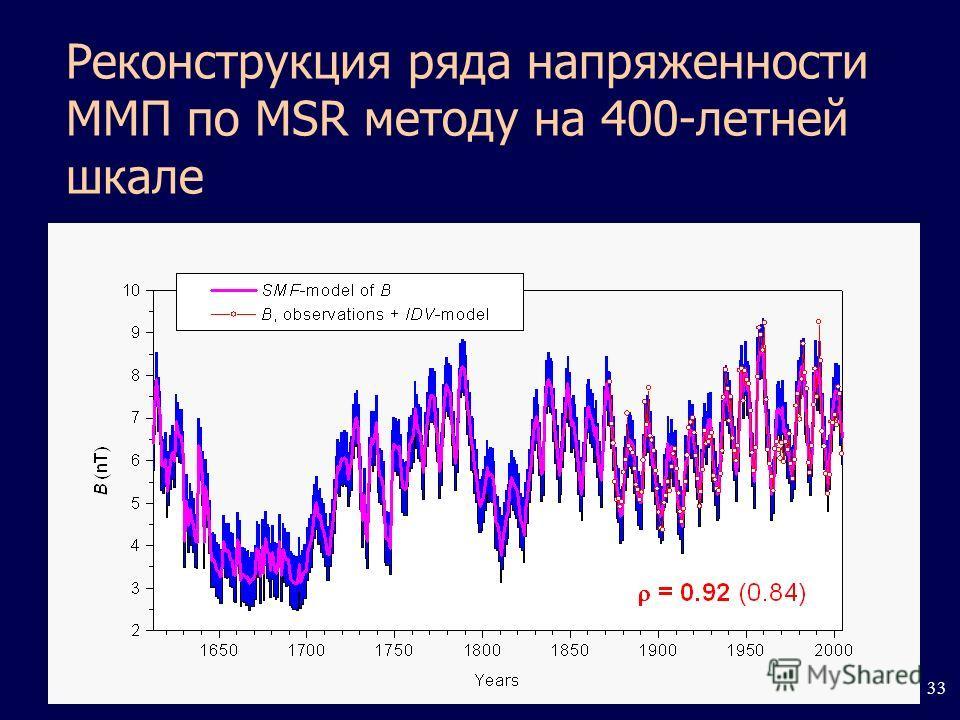 33 Реконструкция ряда напряженности ММП по MSR методу на 400-летней шкале