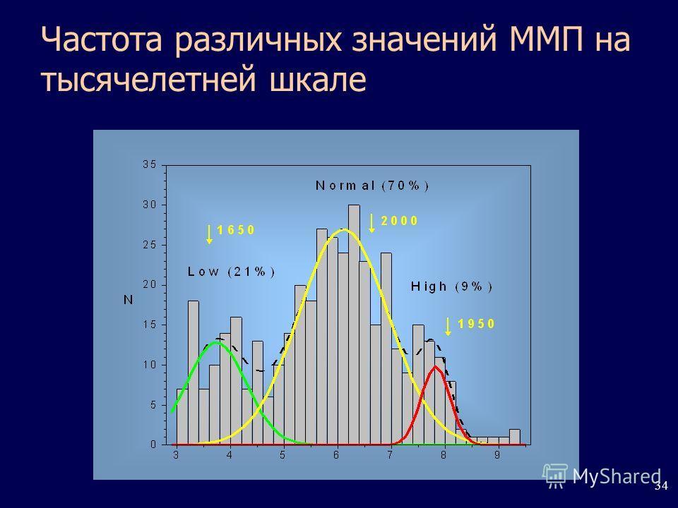 34 Частота различных значений ММП на тысячелетней шкале