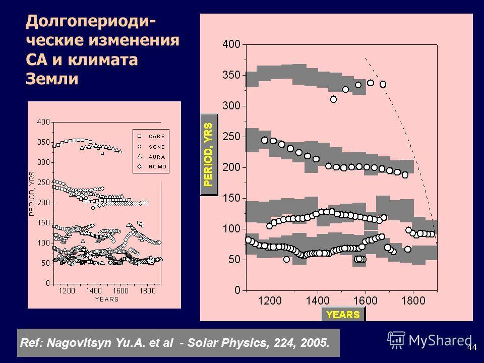 44 Долгопериоди- ческие изменения СА и климата Земли Ref: Nagovitsyn Yu.A. et al - Solar Physics, 224, 2005.